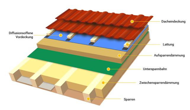 Die Beste Dachdammung Darauf Kommt Es Bei Der Dachisolierung An