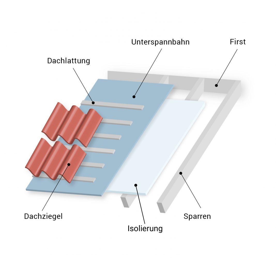 Dachaufbau, schematische Darstellung der Dachschichten mit Dämmung nach der Dachsanierung